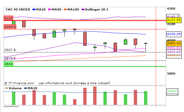 CAC40_04_Septembre_2013_journalier