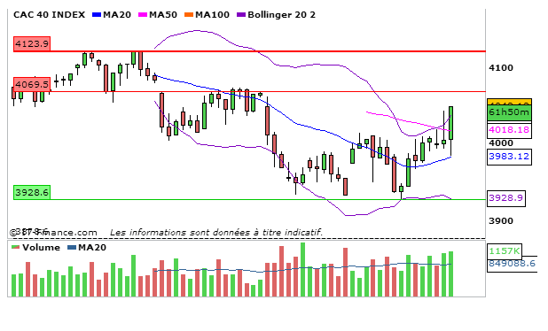 CAC40_06_Septembre_2013_4heures