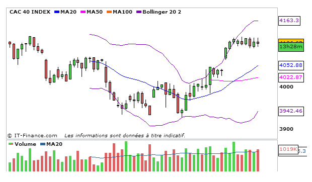 CAC40_12_Septembre_2013_4heures