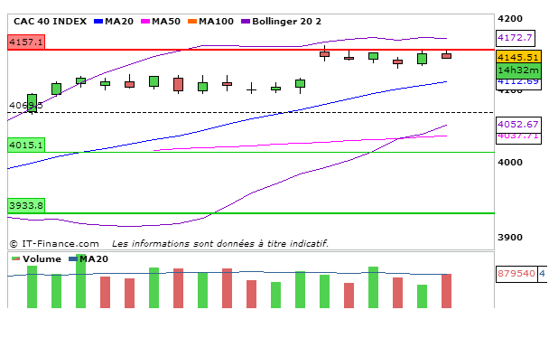 CAC40_17_Septembre_2013_4heures