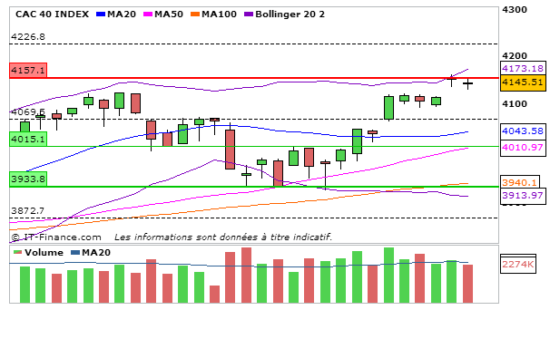 CAC40_17_Septembre_2013_journalier