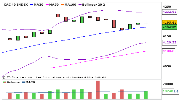 CAC40_24_Septembre_2013_4heures