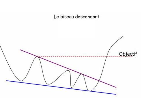 biseau descendant