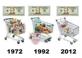 Les conséquences de l'inflation