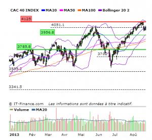 Le CAC 40 au 22 Août 2013