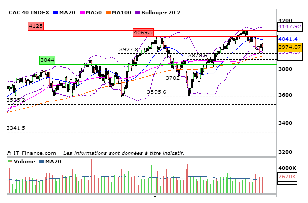 CAC40_03_Septembre_2013_journalier