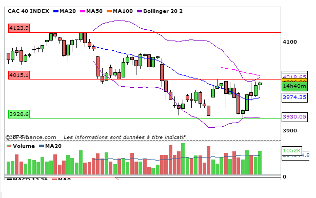 CAC40_05_Septembre_2013_4heures