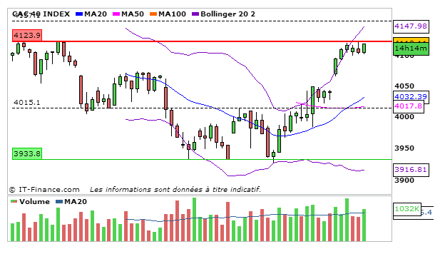 CAC40_11_Septembre_2013_4heures