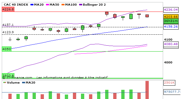 CAC40_20_Septembre_2013_4heures