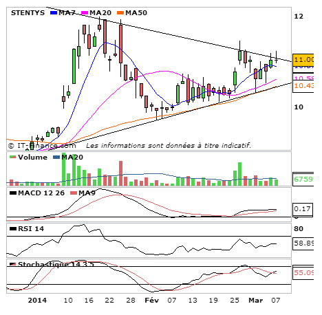 Stentys en UT journalier le 7 Mars 2014