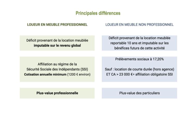 Différences fiscales LMP / LMNP
